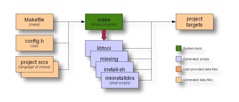 data flow diagram of i q test