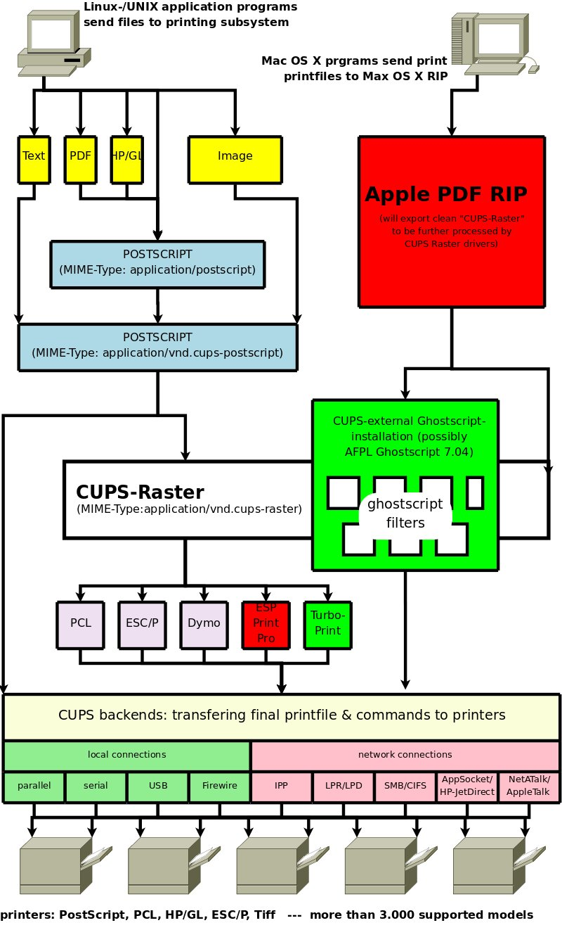 Dia A Useful Though Flawed Solution For Simple Diagrams Firewire Diagram Creating The Cups Filter