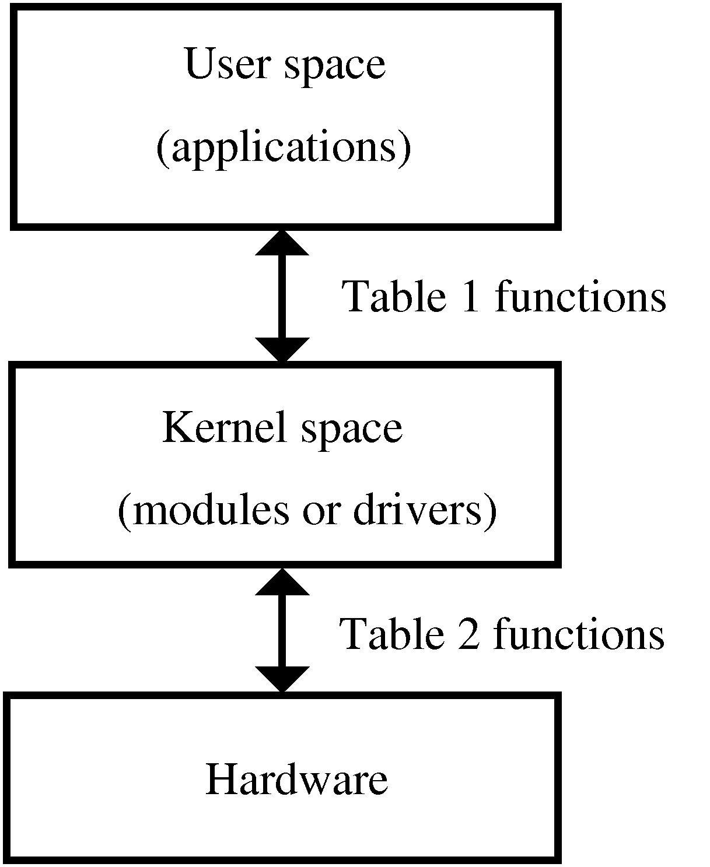 linux kernel module write a letter