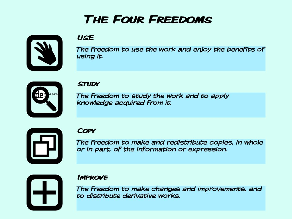 The four software freedoms - Credit: Free Software Magazine