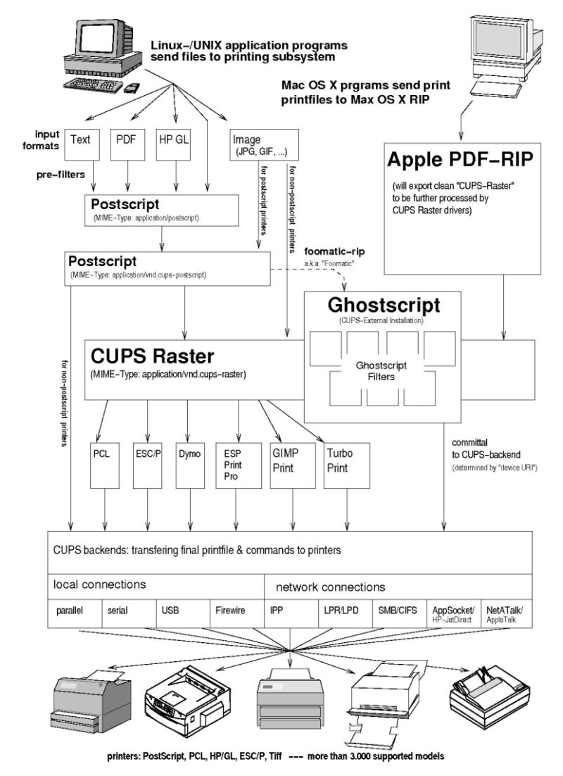 Dia diagram editor image collections diagram design ideas xfig a classic program for diagram editing final result of the cups diagram i drew using ccuart Images